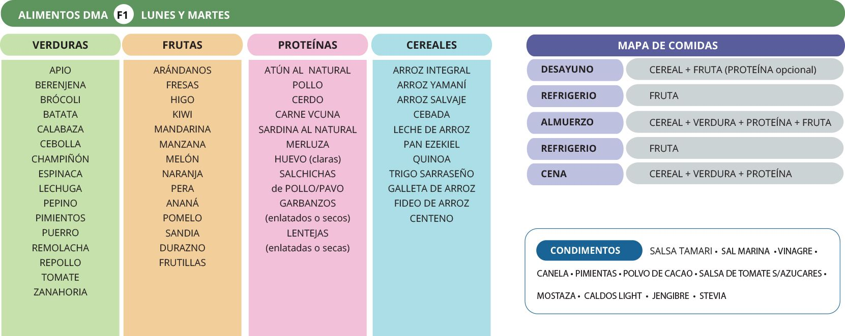 DMA Fase 1 by EugeRbr - Metabolismo acelerado recetas..