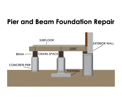 We Are Providing Best Pier Beam Foundation Repair Services For Your Homes In Austin Round Rock And Georget Foundation Repair Pier And Beam Foundation Repair