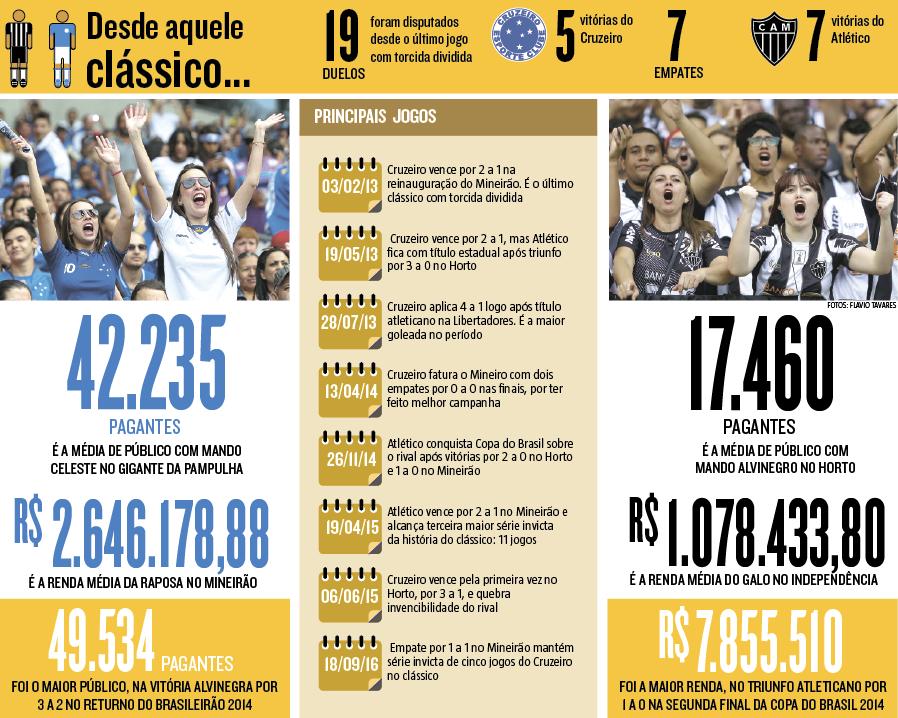 Teste Na Primeira Liga E Passo Para Volta Dos Classicos Com Torcida Dividida Torcida Jogo Do Cruzeiro Primeira Liga