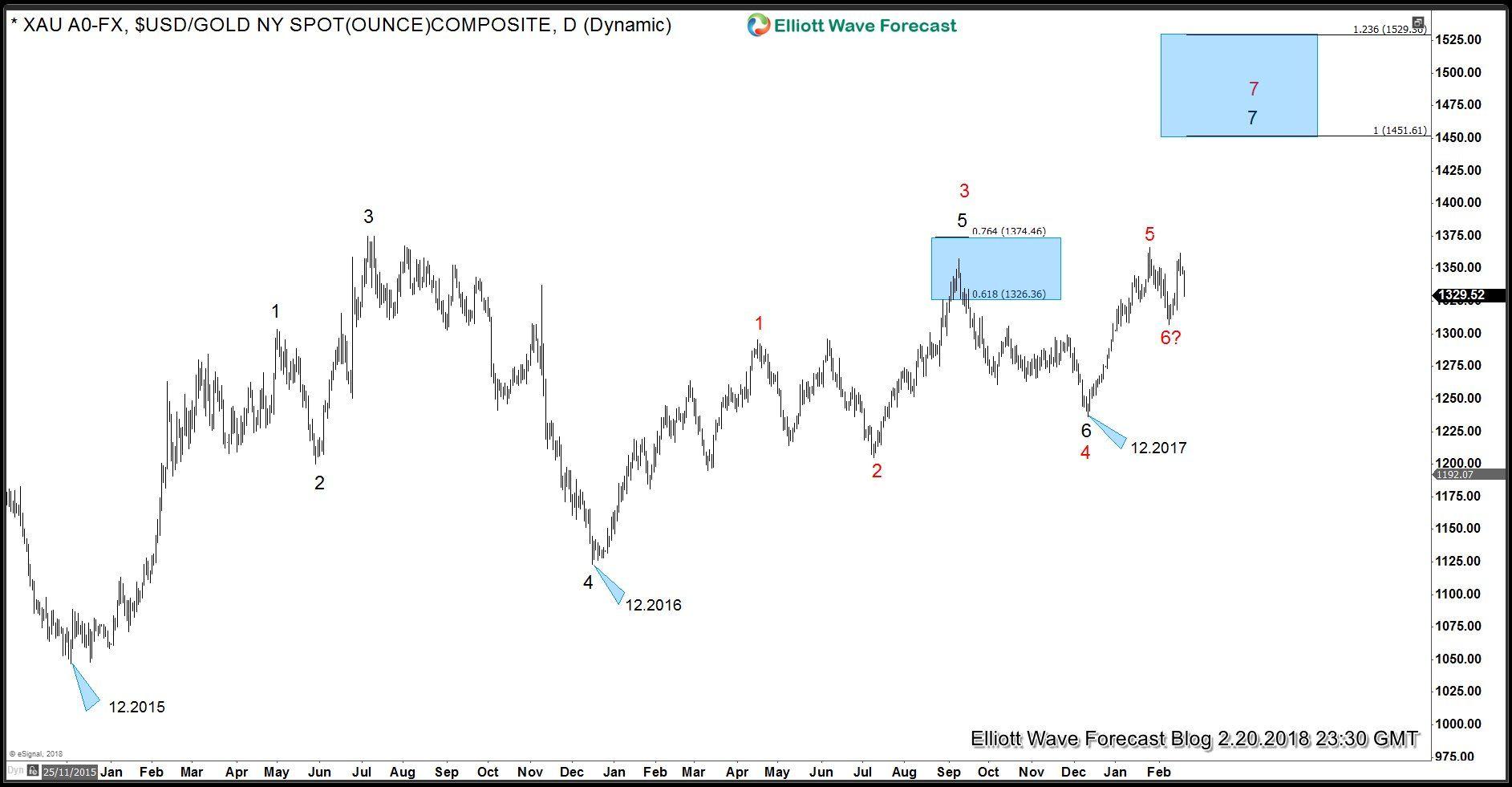Gold Bulls Should Remain In Control Elliott Wave Forecast