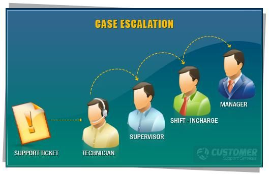 Our Escalation Process Is The Most In Demand Live Mobile