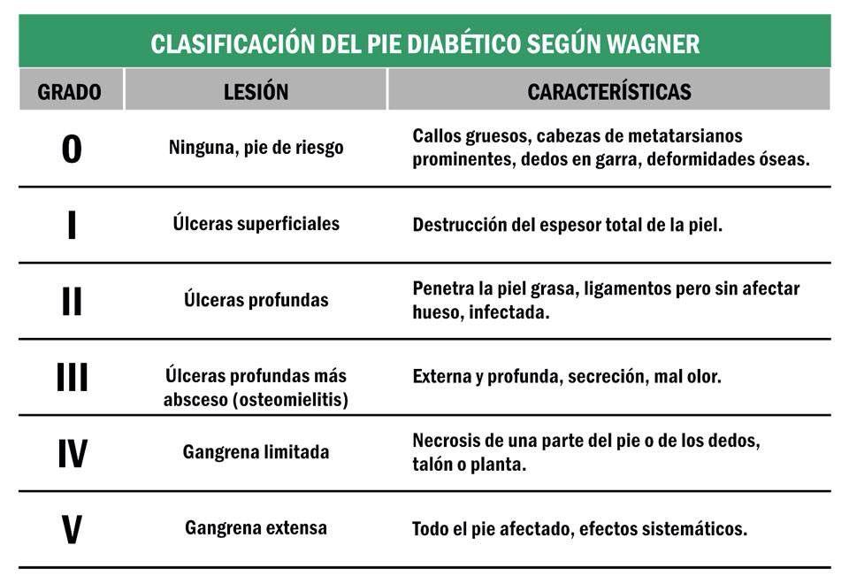 Clasificación Wagner para pie diabético
