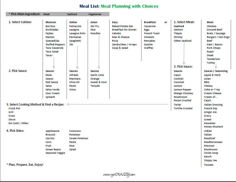 Master Meal Plan List  Meal Planning With Choices  Menu List