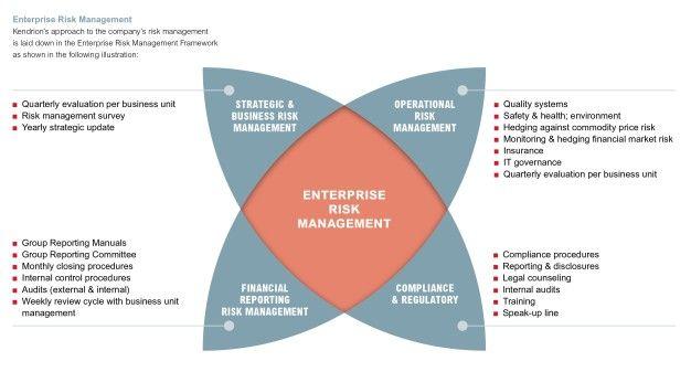 image result for enterprise risk management framework examples