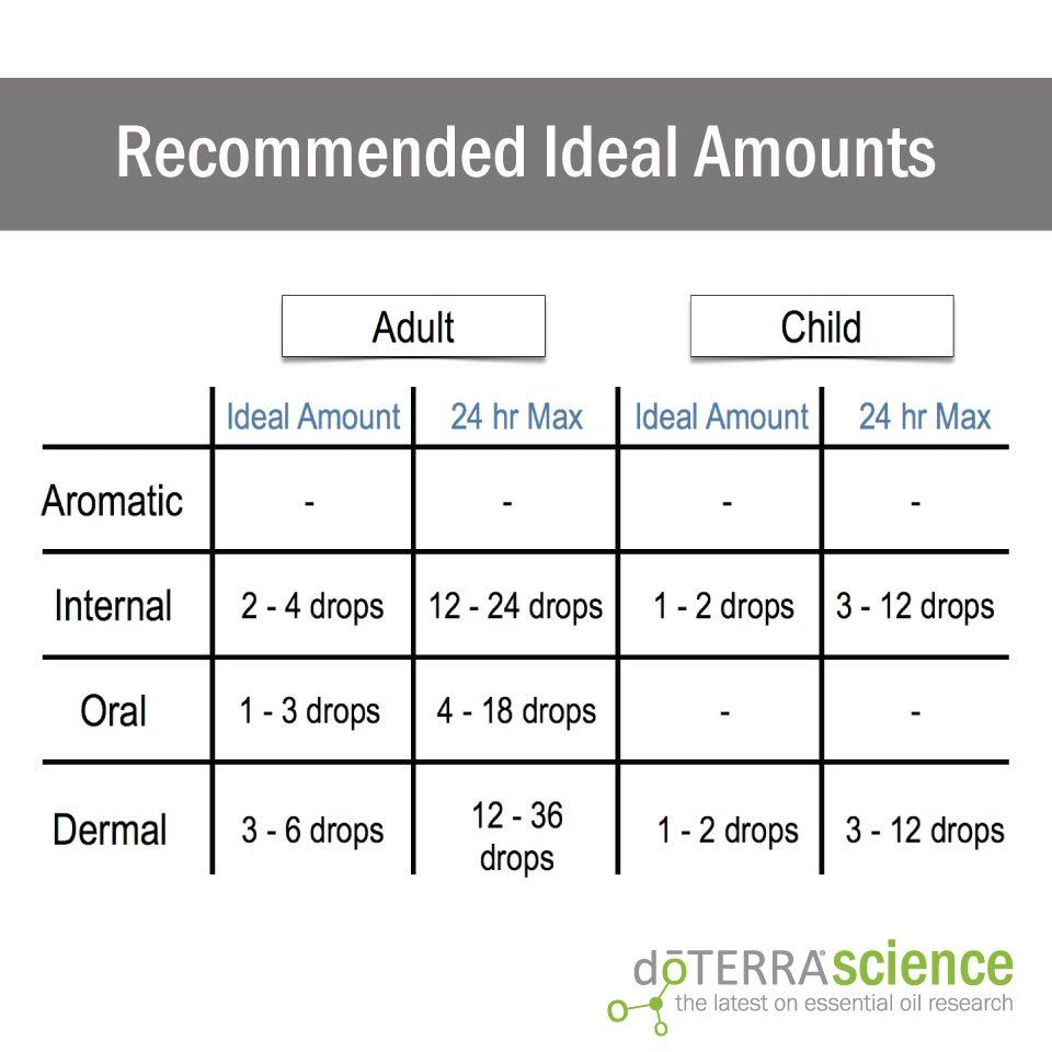 How much essential oil should you take daily essentialoilprincess also dilution chart doterra rh pinterest