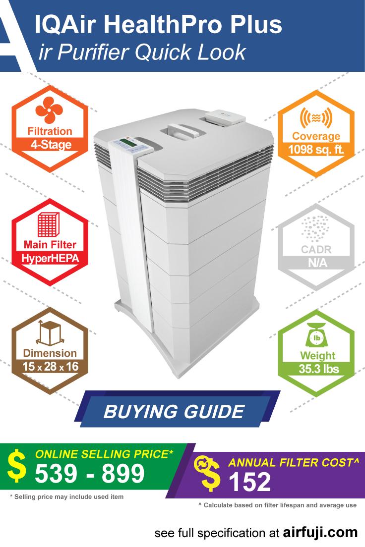 IQAir HealthPro Plus Review Air purifier reviews, Air