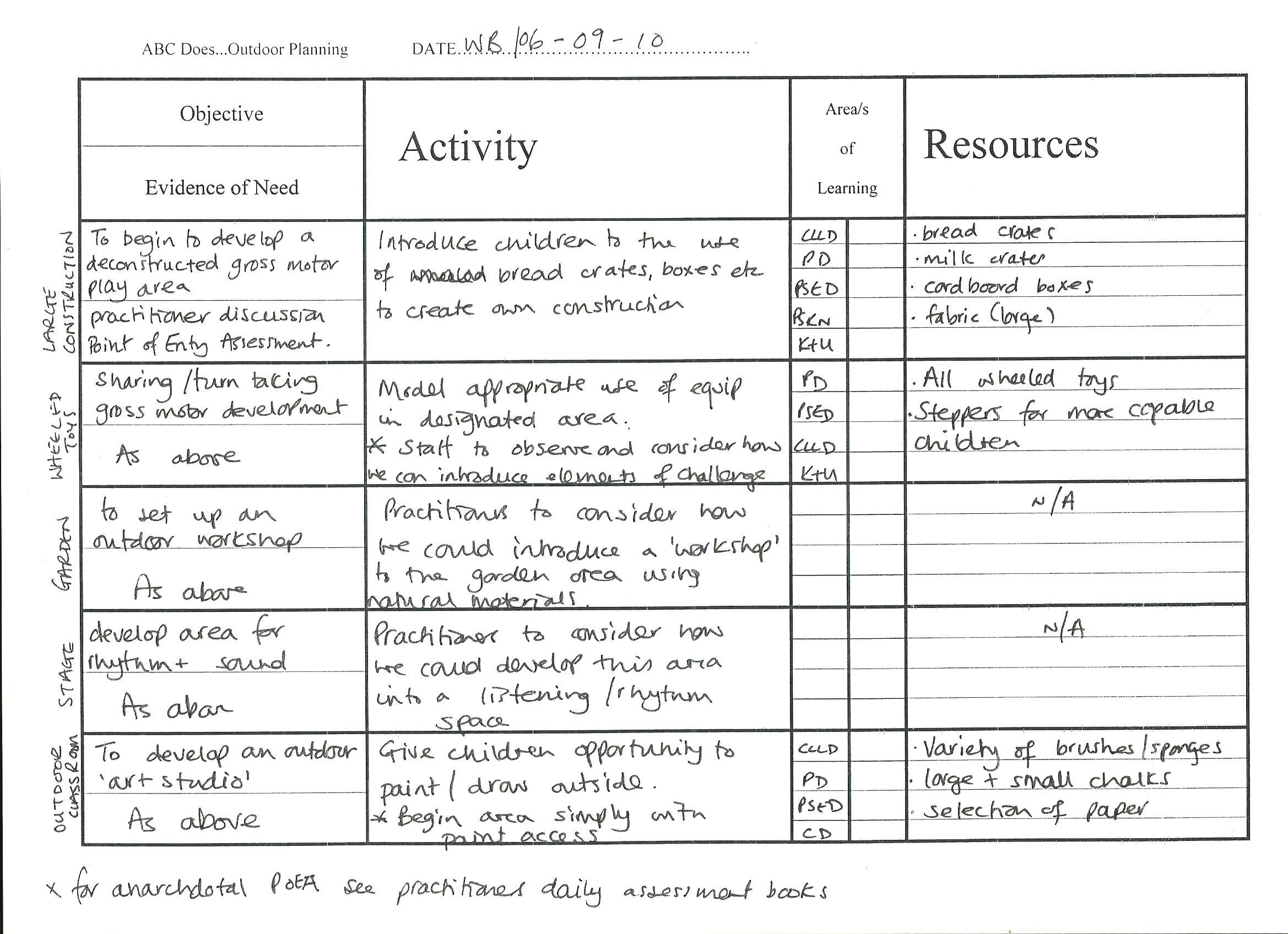 Eyfs Outdoor Planning Template