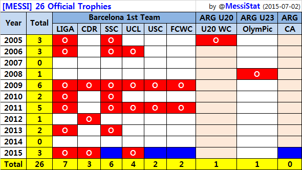 Overview: Trophies won by Messi #fcblive [by @messistat]