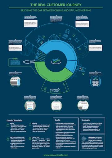 Customer Journey - Beaconinside Proximity DMP | customer journey map