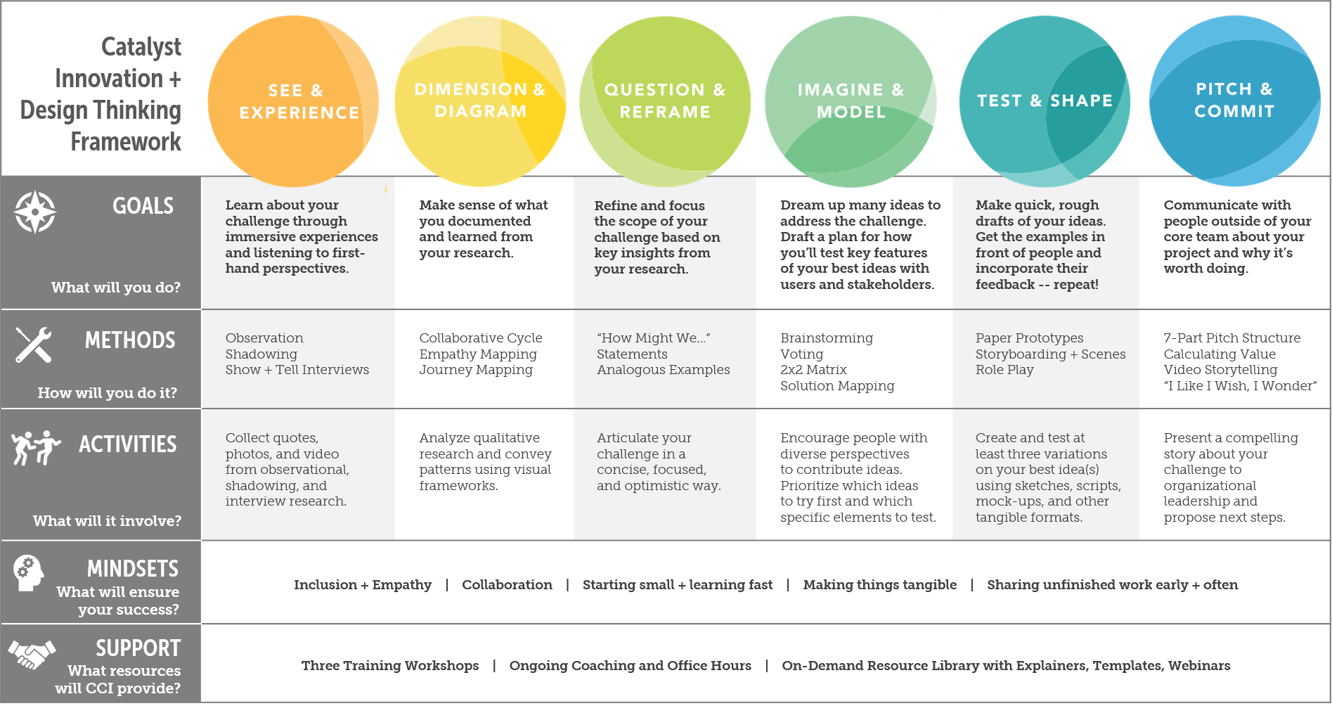 Pin by Andreas Kleiner on Frameworks Design thinking