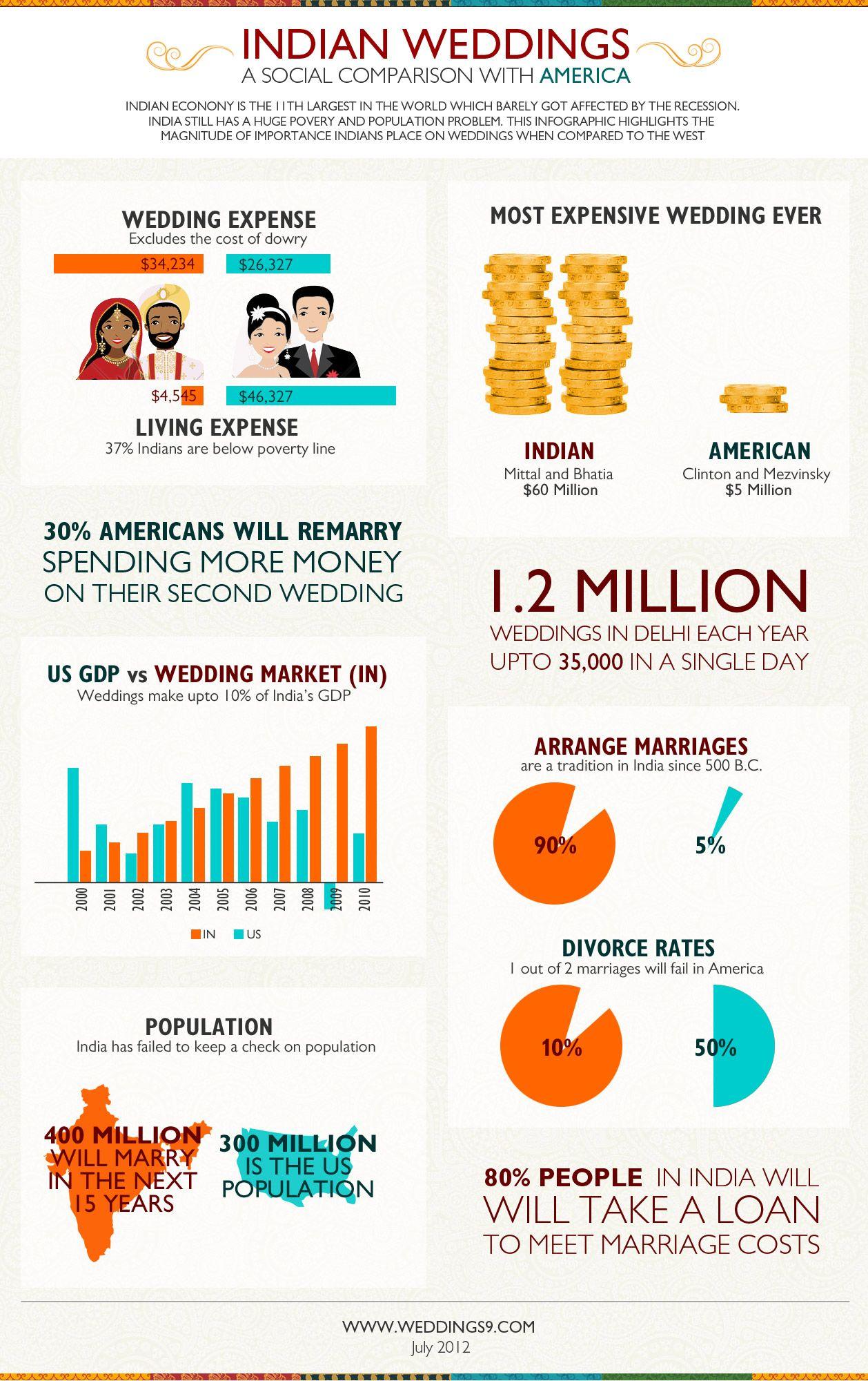 Indian Weddings Vs American Weddings