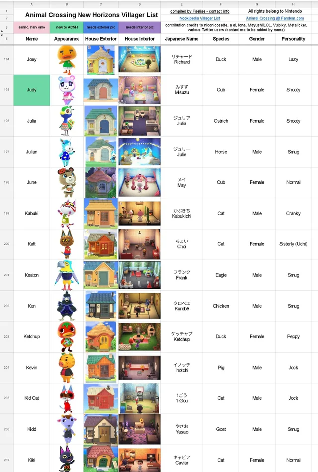 Acnh Villager Info House Appearance List Updated To Include House Interiors In Addit Animal Crossing Villagers Animal Crossing Memes Animal Crossing Guide