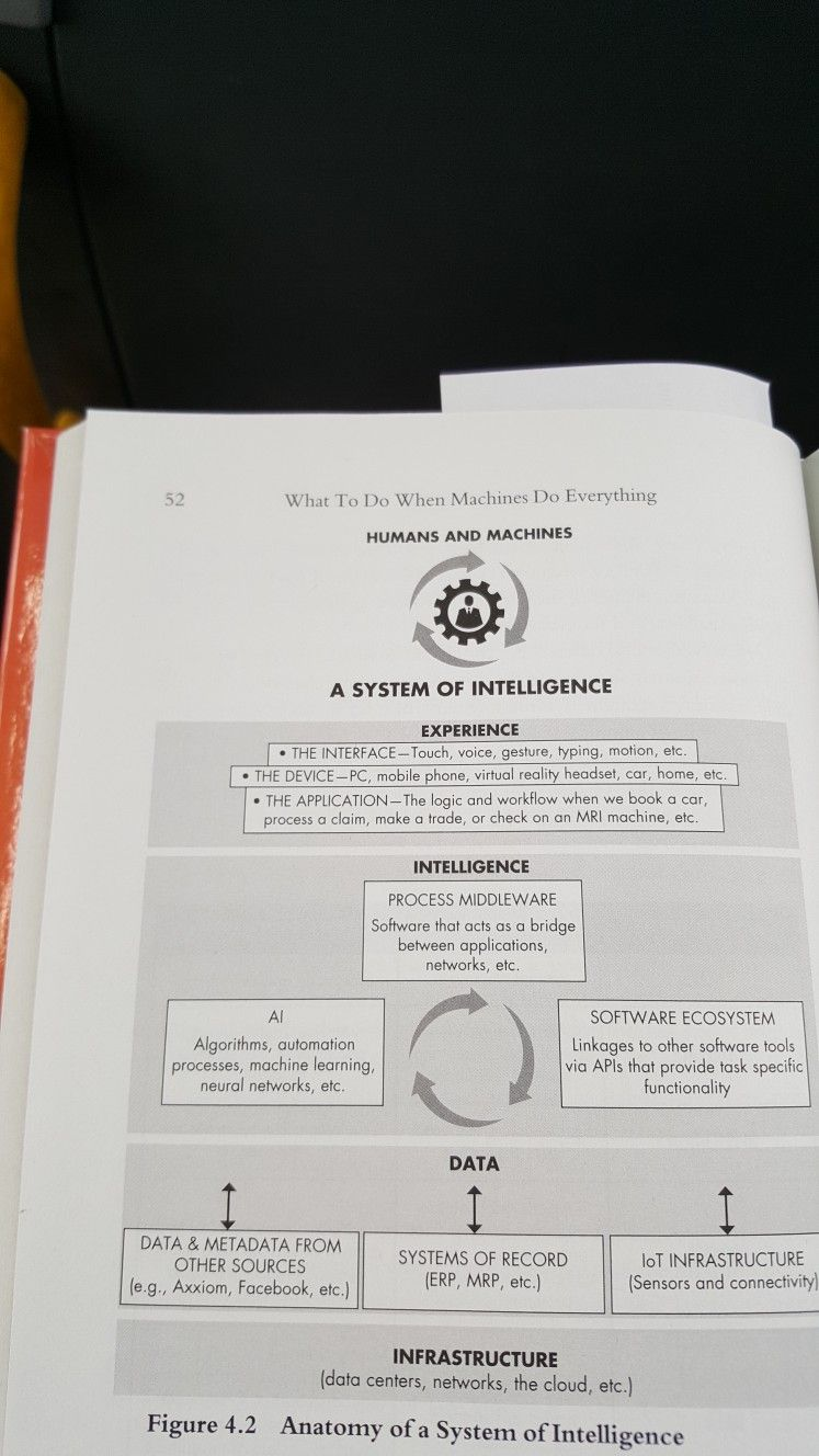 Anatomy Of System Of Intelligence Read Technology Sid