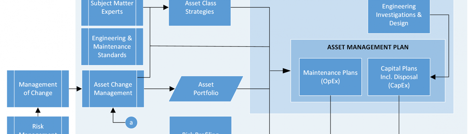 Asset Management Strategic Asset Management Plan  Asset