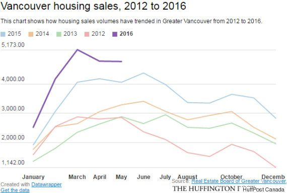 Vancouver Toronto Real Estate Sales Are Slowing. Prices Are Not.