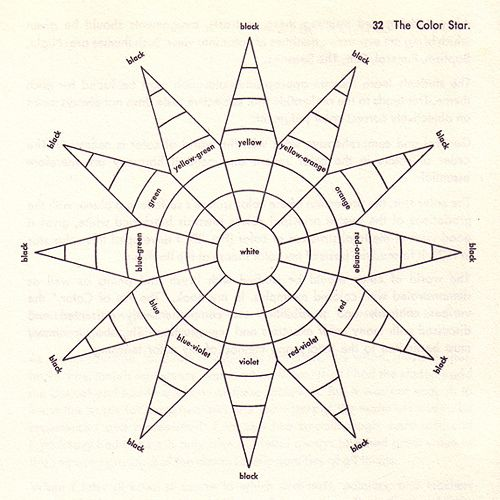 The Color Star Developed By Johannes Itten 1921 Art Lessons For