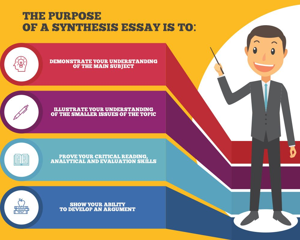 How to write a Synthesis essay🤔 Writing synthesis, Essay