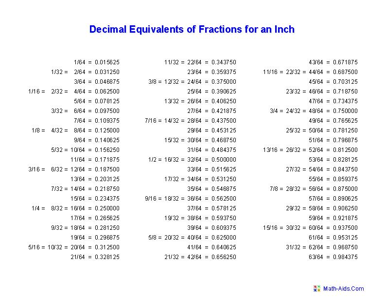 Measurements On A Ruler Measurement Worksheets Dynamically Created Measurement Worksheets Fractions Worksheets Fractions Measurement Worksheets