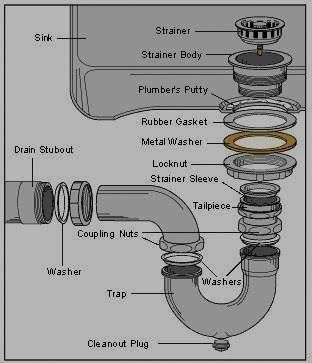 The Basic Plumbing Questions Can Be Solved Quickly And Ch Plumbing Repair Diy Plumbing Bathroom Sink Drain