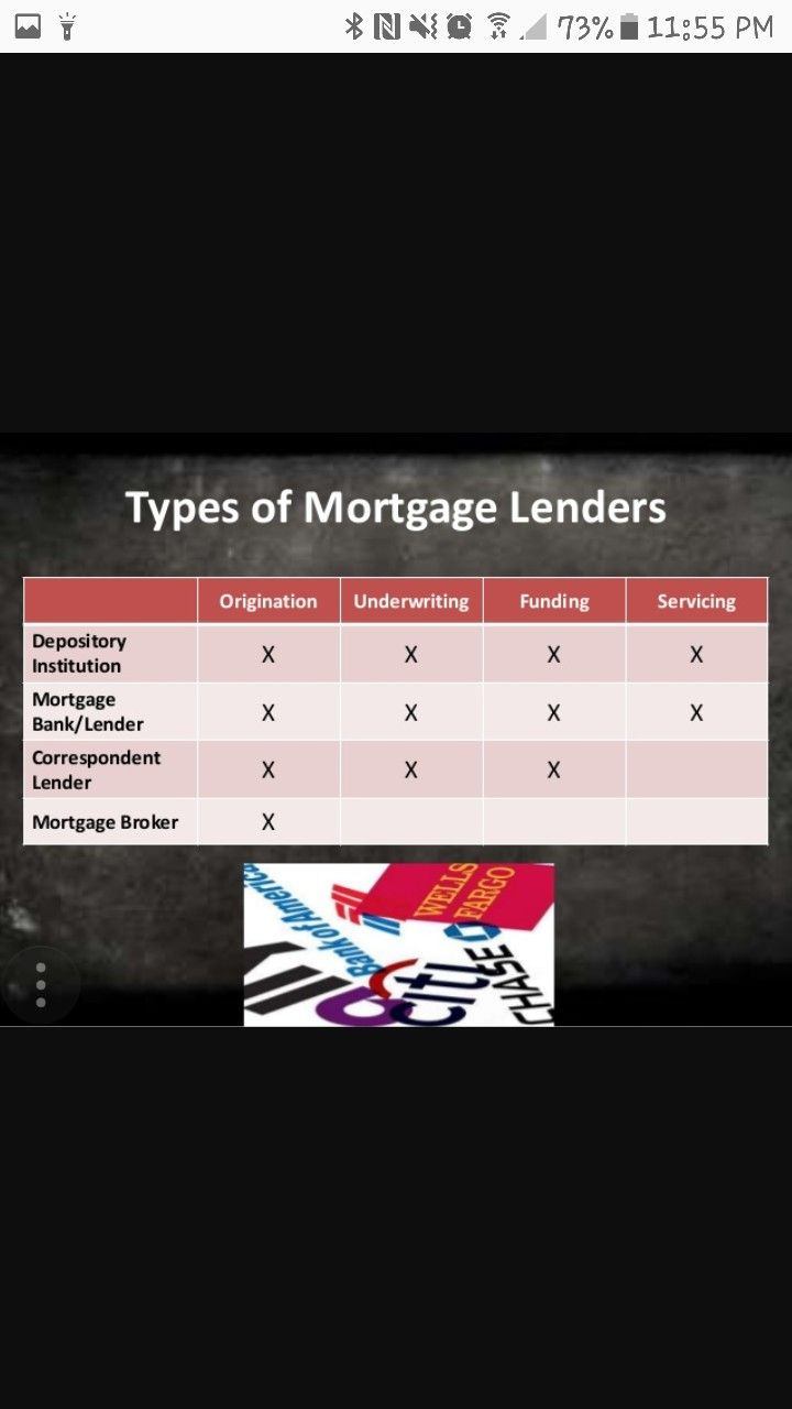 Pin By Angela Christie On Realestate Underwriting Mortgage