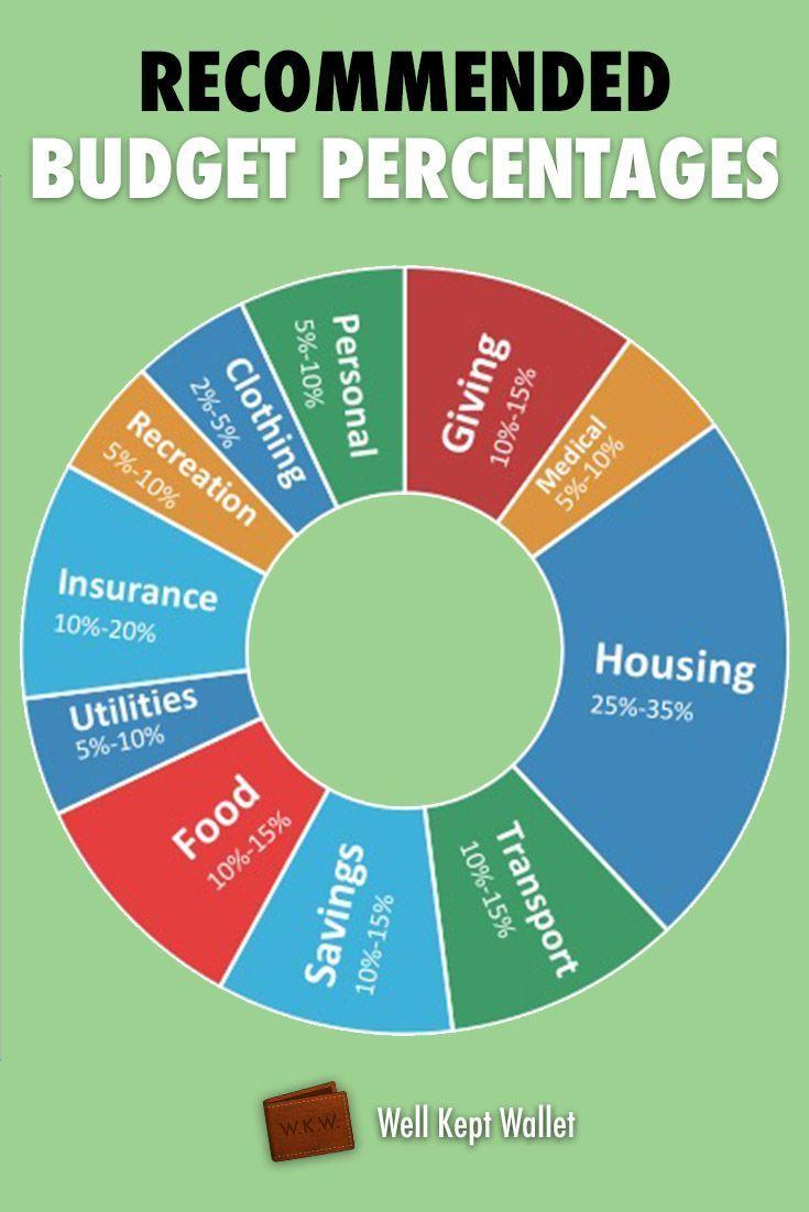 15 Best Finance Definition ideas | how to plan, finance, money saving tips