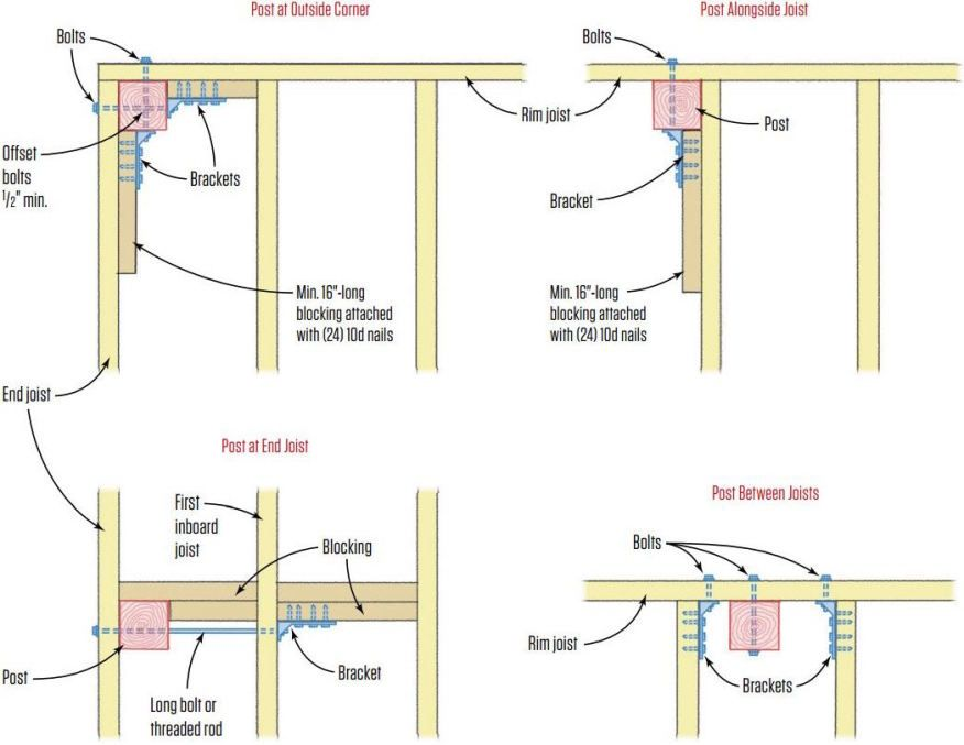 Guardrail Posts For Decks Deck Deck Posts Building Foundation