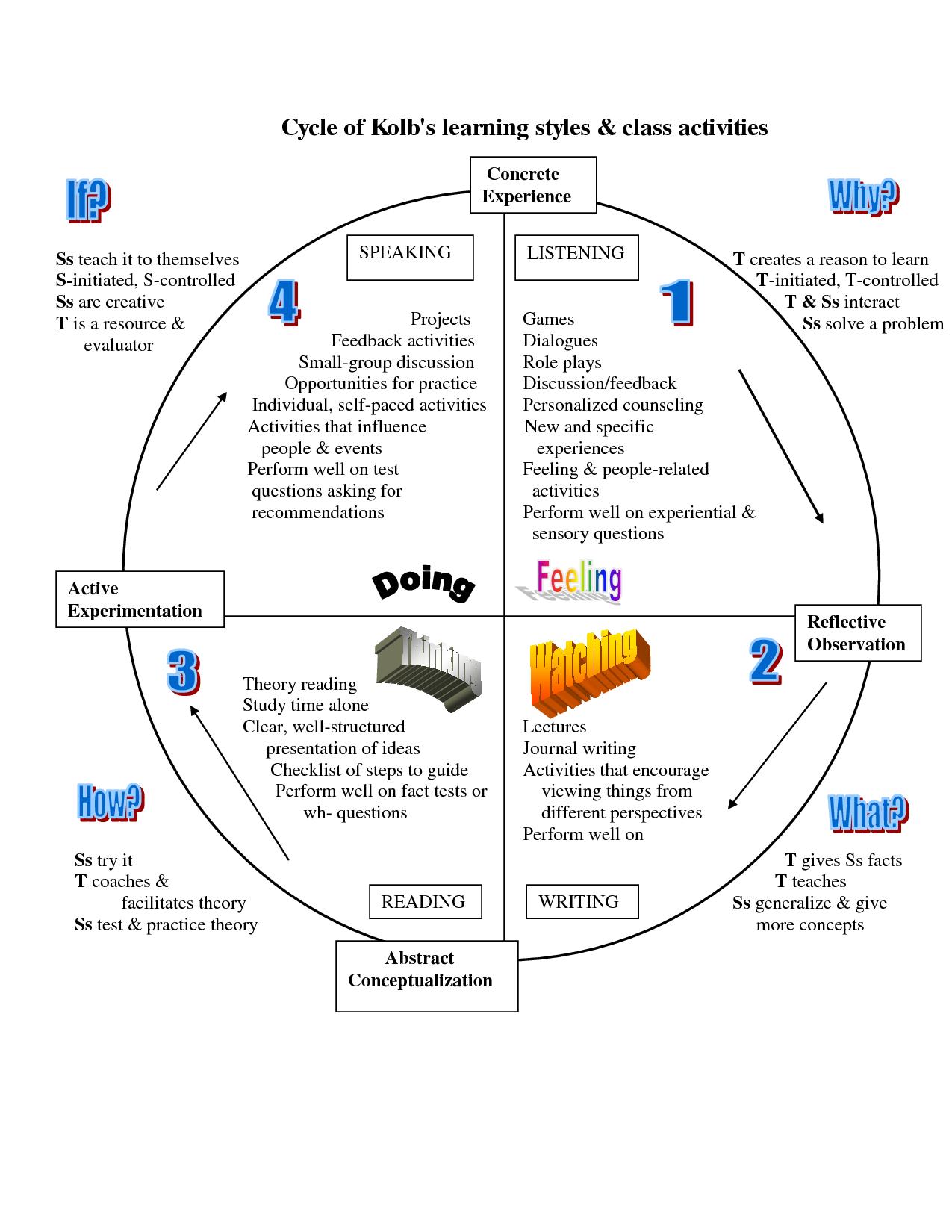 reflective essay about learning Example 1 - kolb's learning cycle kolb's learning cycle is a well-known theory which argues we learn from our experiences of life, even on an everyday basis.