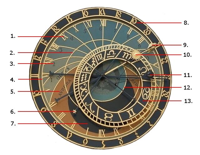 Astronomical Clock Tattoo: How To Read The Astronomical Clock In Prague