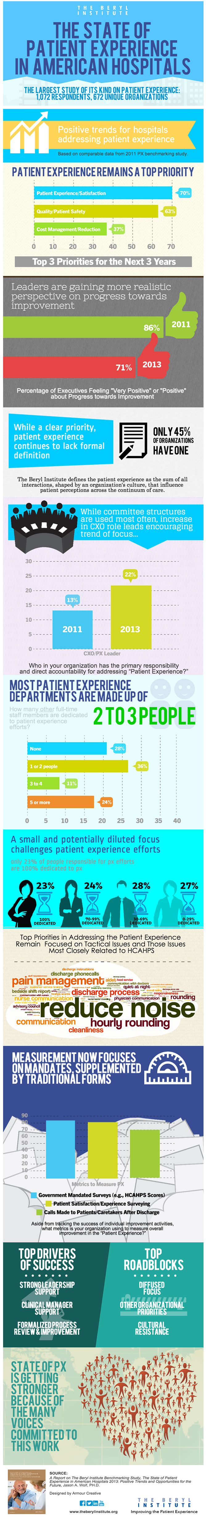 The Beryl Institute Released A New Report The State Of Patient Experience Which Reveals The Compl Patient Experience Healthcare Infographics Patient Advocacy