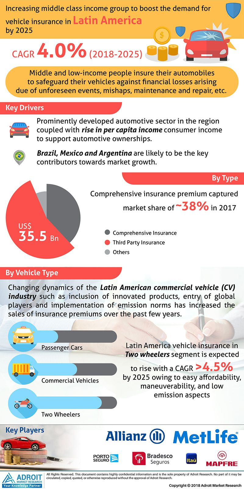 Latin America Vehicle Insurance Market 2018 2025 Leading Players