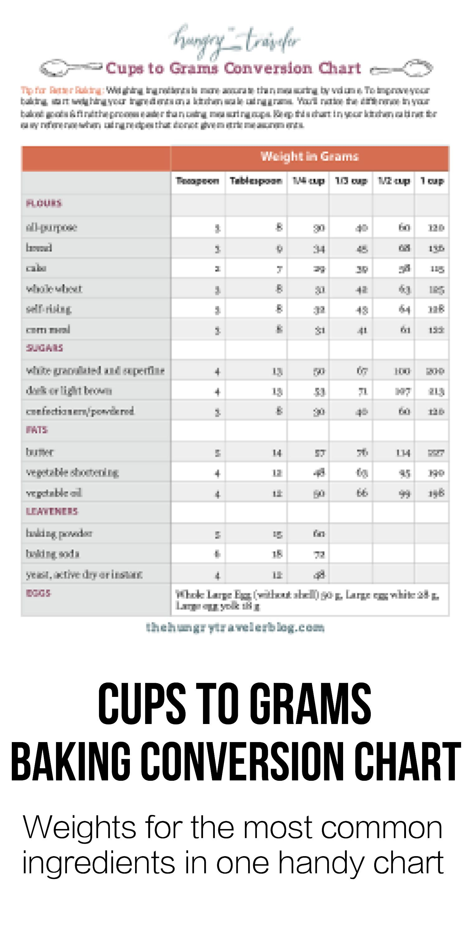Cups To Grams Baking Conversion Chart  Free Printable Chart And Easy