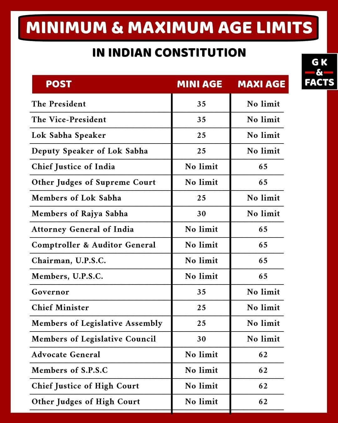 Indian Constitution Has Not Mentioned Any Minimum Age For Prime Minister Of India It Only Mentions Ab Indian Constitution General Knowledge Facts Upsc Notes [ 1350 x 1080 Pixel ]