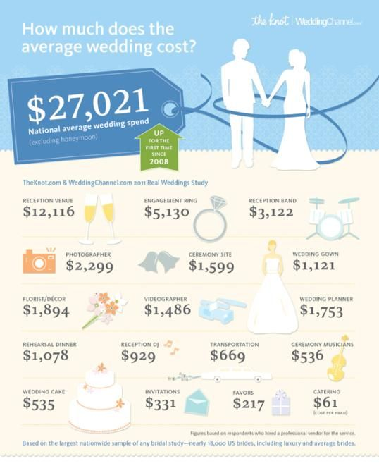 Is it bad that i dont want a videographericago is 2 most how much does the average wedding cost from the 2011 real weddings study by the knotwedding channel see how you compare and get your own budget wedding junglespirit Choice Image
