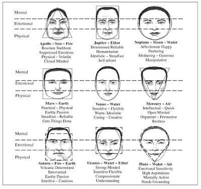 Planet Types   Chinese face reading   Face reading, Chinese