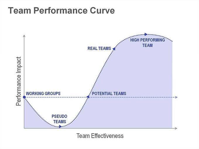 Katzenbach and Smith Team Performance Curve   Presentation ...