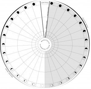 Beautiful Way To Chart Your Cycle  The Moon Dial Mandala  Moon