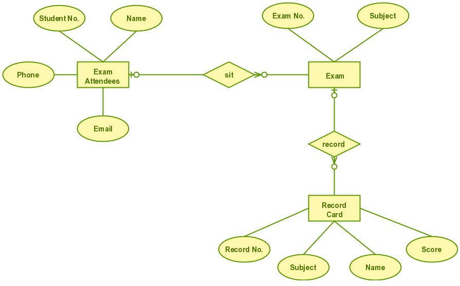 entity relationship diagram for beginners
