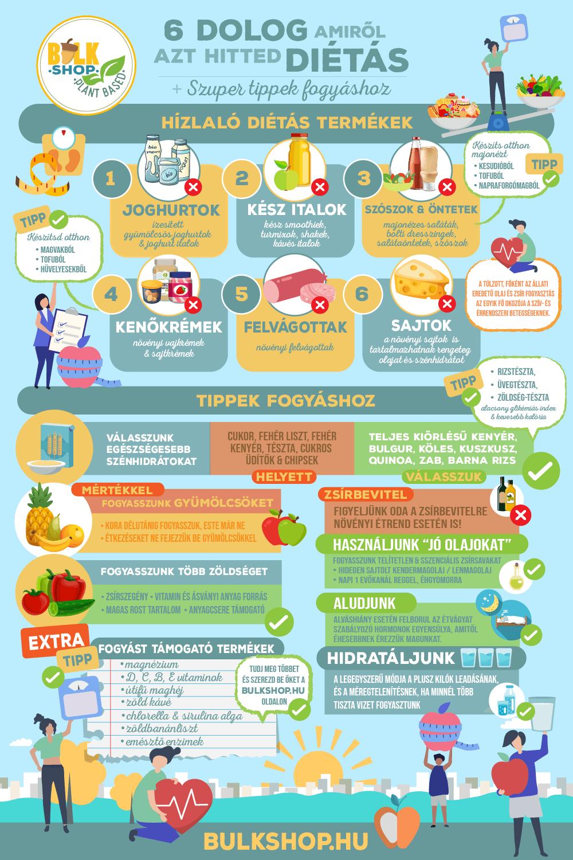 elkülönített étrend heti táblázat