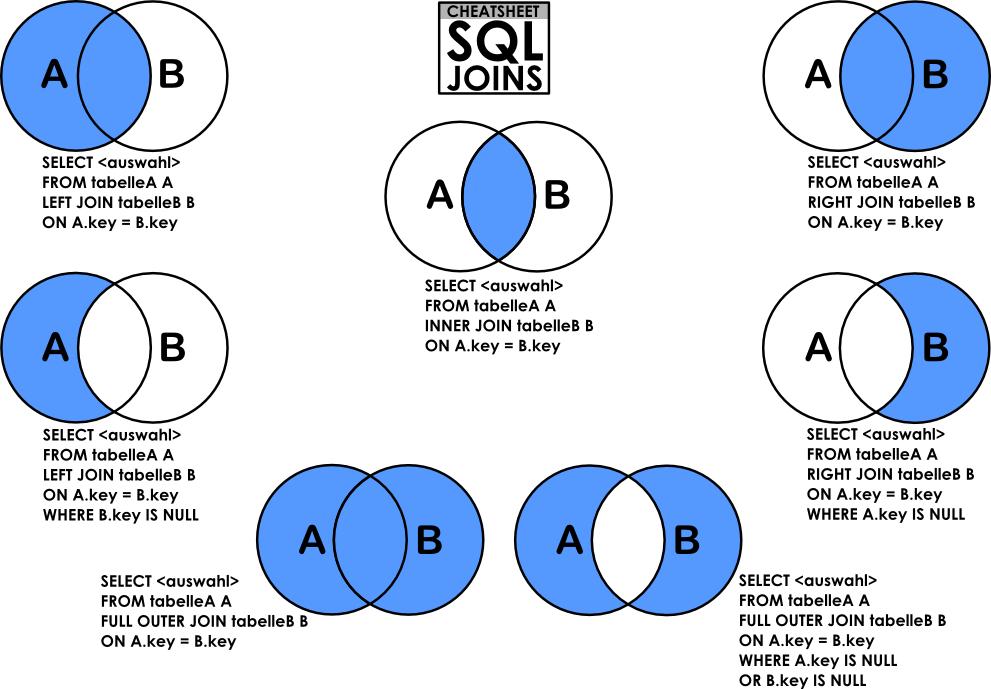 Inner Join Left Right Outer Join Sql Join Sql Venn Diagram