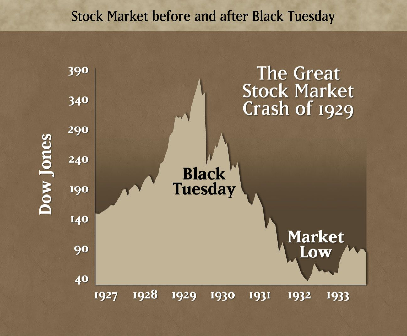 This Shows How Drastic The Stock Market Change Was On Back Tuesday Compared To The Rest Of The Surrounding Years