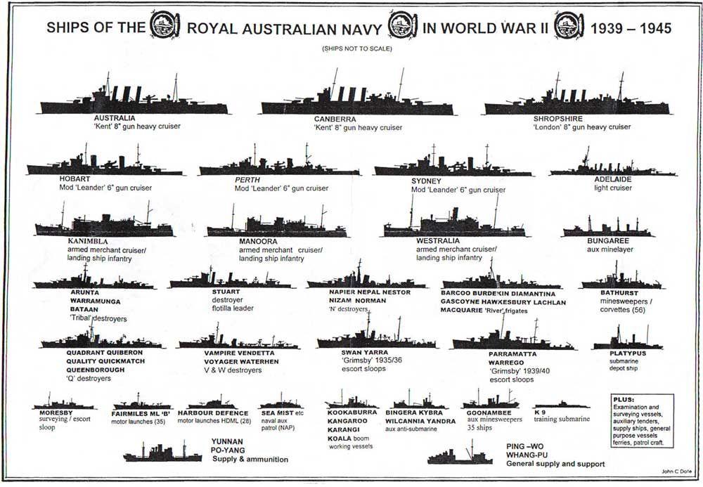 Australia navy WW2 | Australians at War | Pinterest | Австралия ...