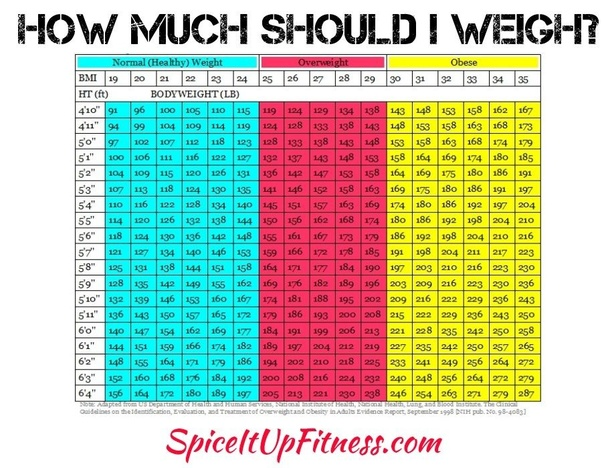 how much weight is healthy weight loss