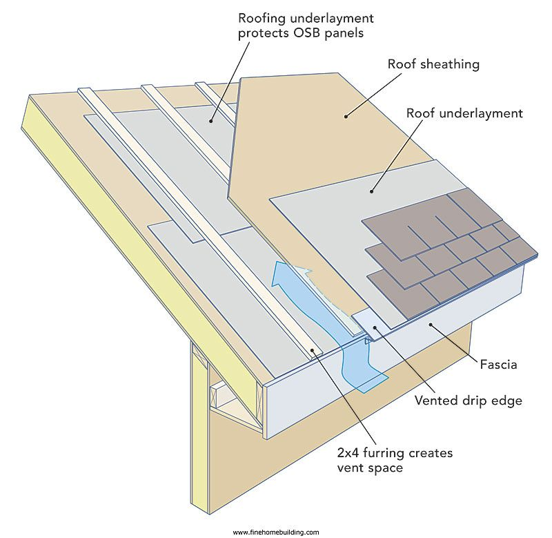 Pin By Samantha Musacchia On Field Work Roof Insulation Roof Construction Sip House