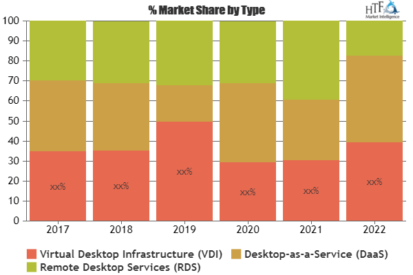 Desktop Virtualization Market Is Booming Worldwide Citrix