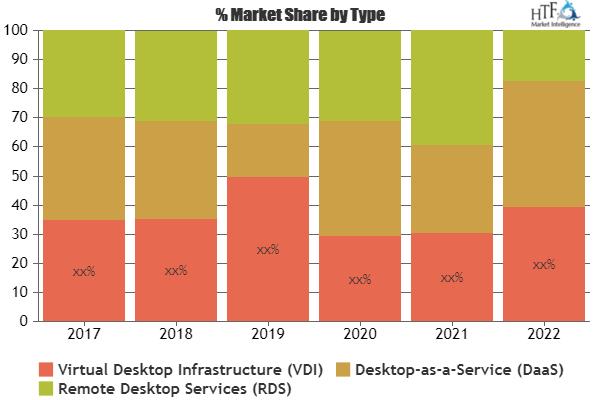 Desktop Virtualization Market Is Booming Worldwide Citrix