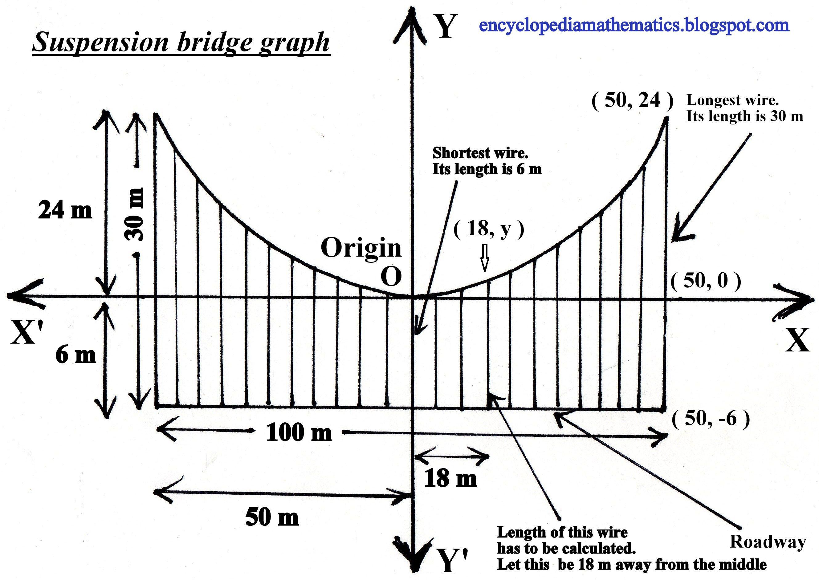 Suspension Bridge Problem