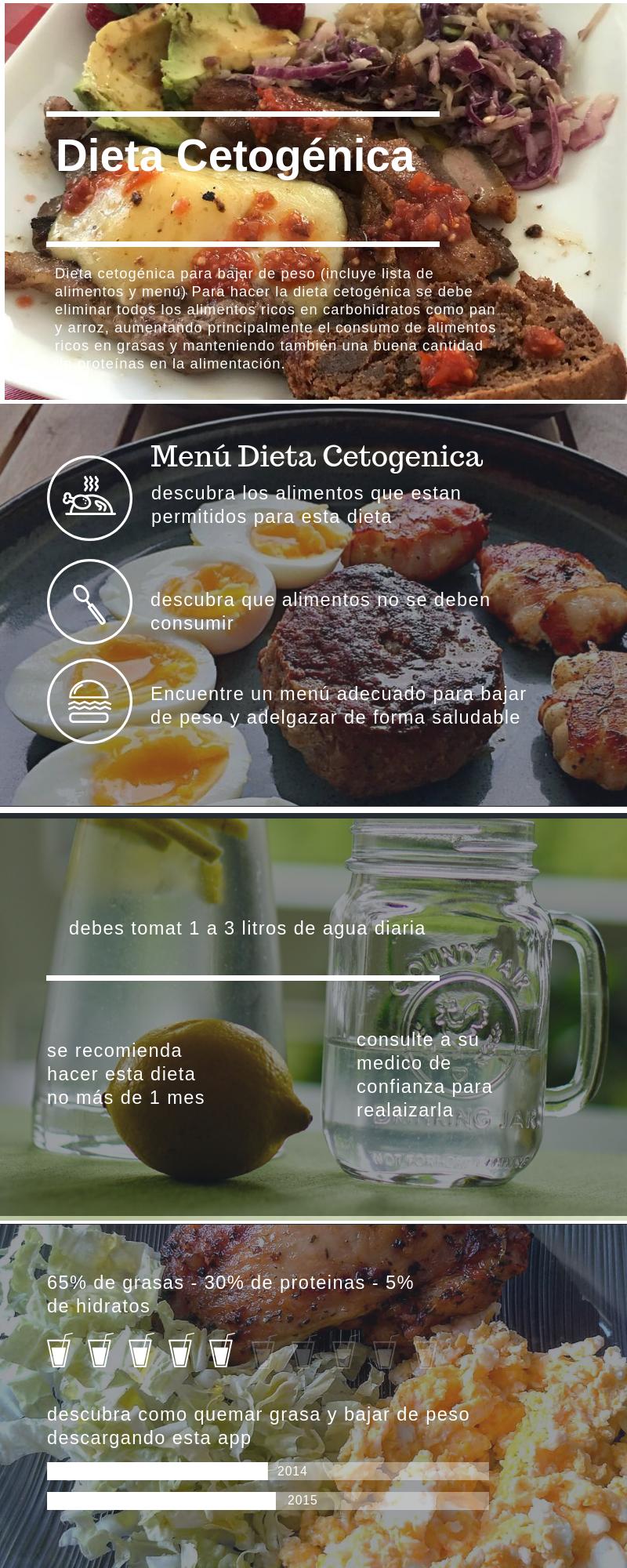 Dieta cetogenica - principiantes - menu - alimentos..