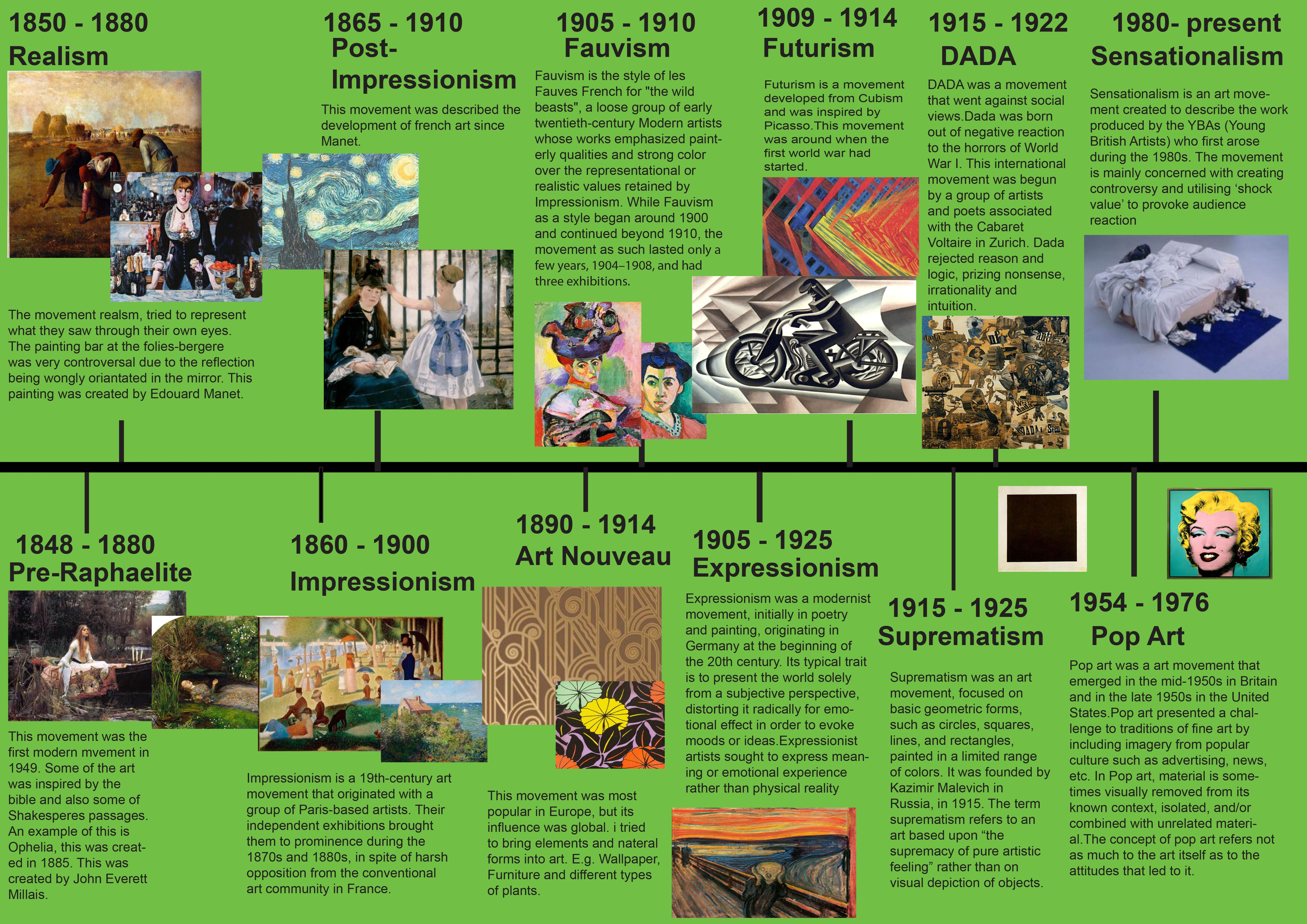 This Timeline Shows The Changes Through Historical Art Movements