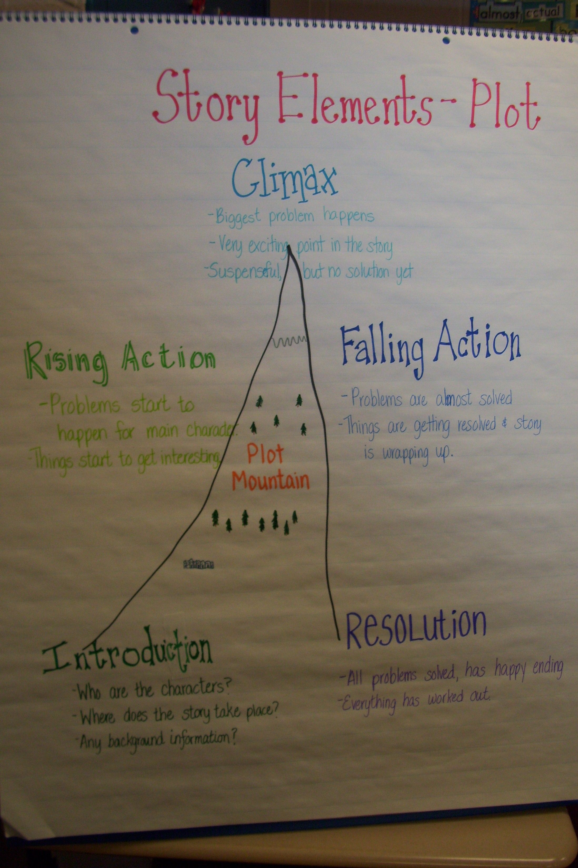 Plotting A Story Plot Mountain Anchor Story Elements To A Mountain