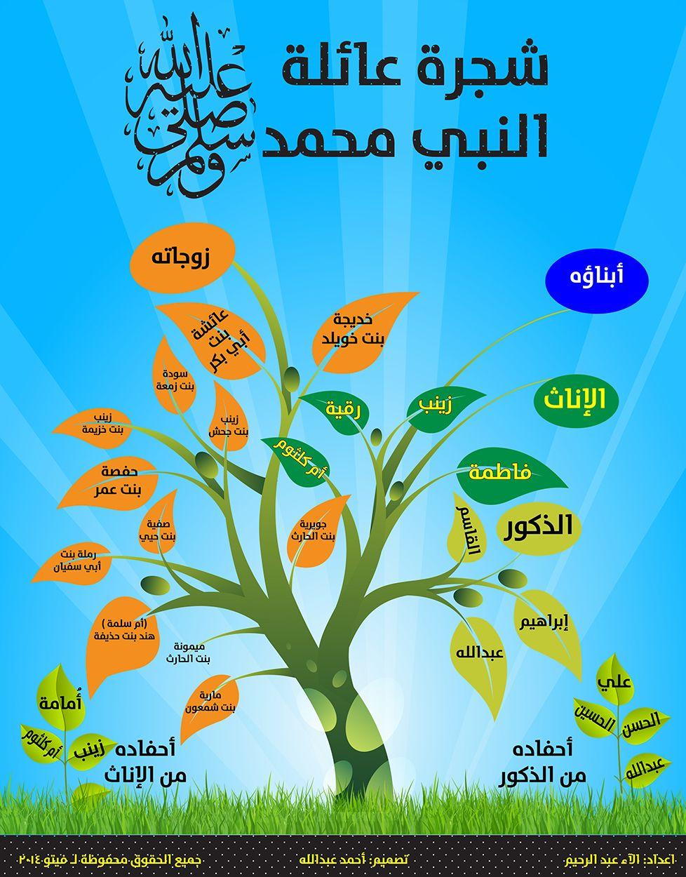 شجرة النبي محمد صلي الله عليه وسلم Learn Islam Islam Beliefs Islamic Posters